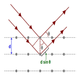 Figure 3: A schematic diagram for coherent diffraction, satisfying Bragg's Law.